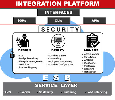 Integrated Application Development Platform