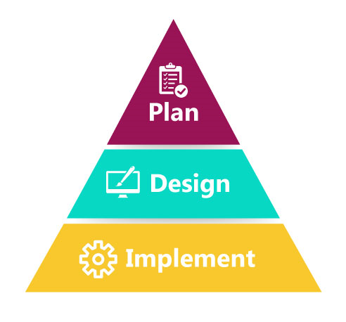 Sage X3 Consulting Plan Design Implement