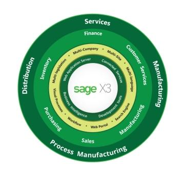 sage x3 in chemical industry