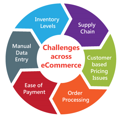 Challenges across eCommerce in east africa