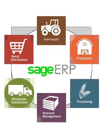 sage x3 food manufacturing