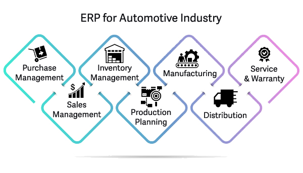 erp automotive industry australia