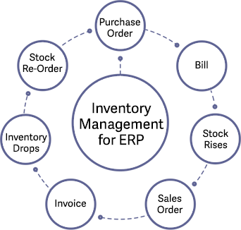 automotive manufacturing sage erp