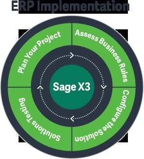Sage X3 erp implementation