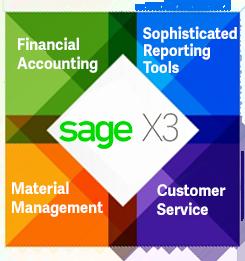 NPO Sage X3 ERP AUstralia