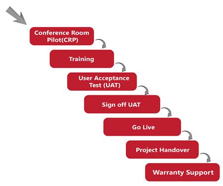 Sage X3 Implementation Planning Process