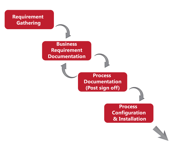 Sage x3 process of implementation