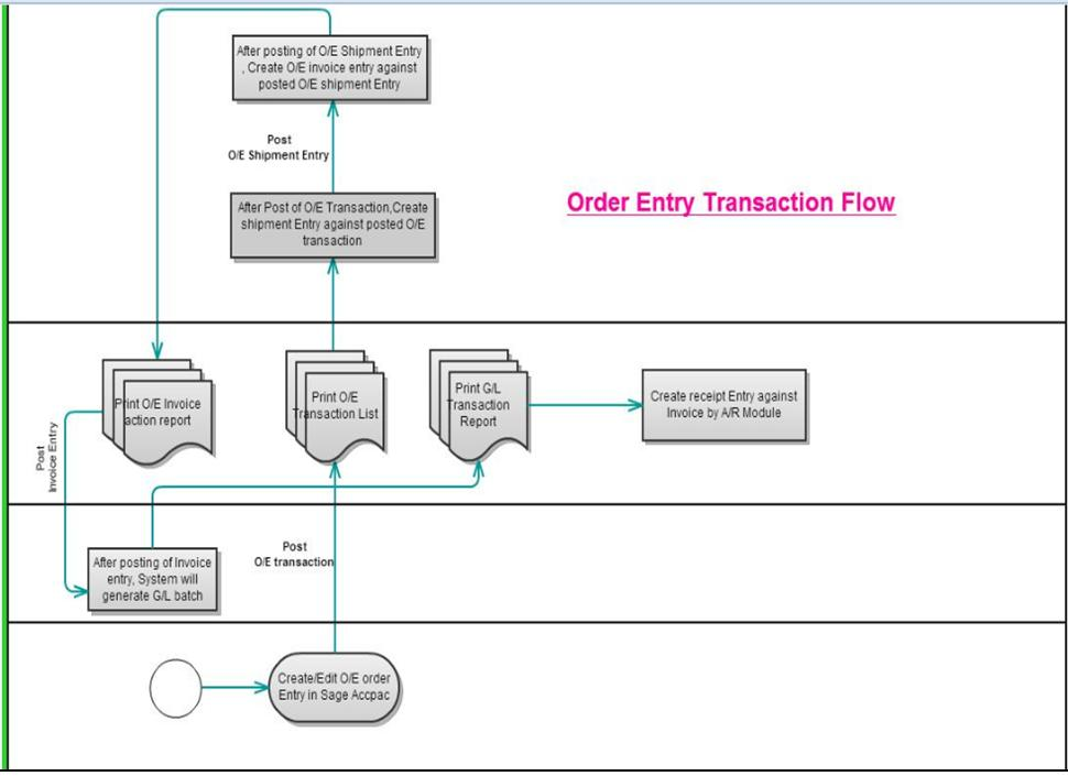 Business Invoice Factoring Pdf Order Entry Transaction Flow In Sage  Erp  Sage  Erp  Tips  Fake Invoice Template Pdf with Receipt Bpa Pdf In Below Diagram You Can See Complete Flow Of Oe Transaction Up To Bank  Receipt Scan Receipt App Word
