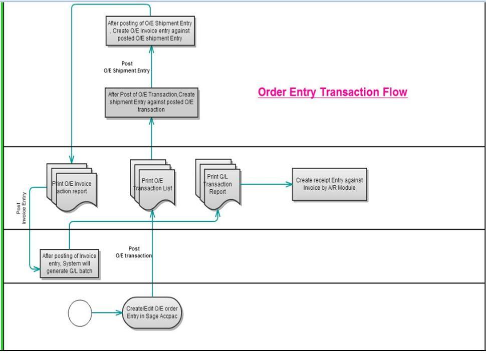 Order Entry Transaction Flow In Sage 300 Erp Sage 300