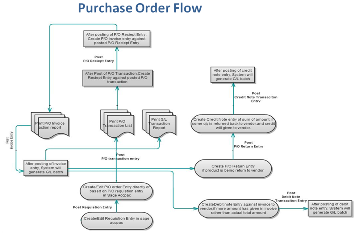 How To Write An Invoice Template Excel Purchase Order Transaction Flow In Sage  Erp  Sage  Erp  Invoice Templates For Microsoft Word with Car Sale Receipt Word Purchase Order Transaction Flow In Sage  Erp Downloadable Invoice Word