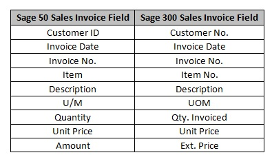 Sales Invoice Mapping