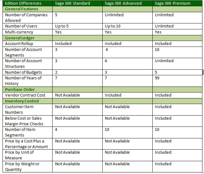 Sage 300 ERP Edition Differences – Sage 300 ERP – Tips ...