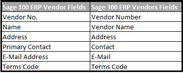 Sage 100 Vendors converted with the following mapping in Sage 300 ERP
