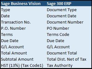 AP Summary Invoice Field Mapping