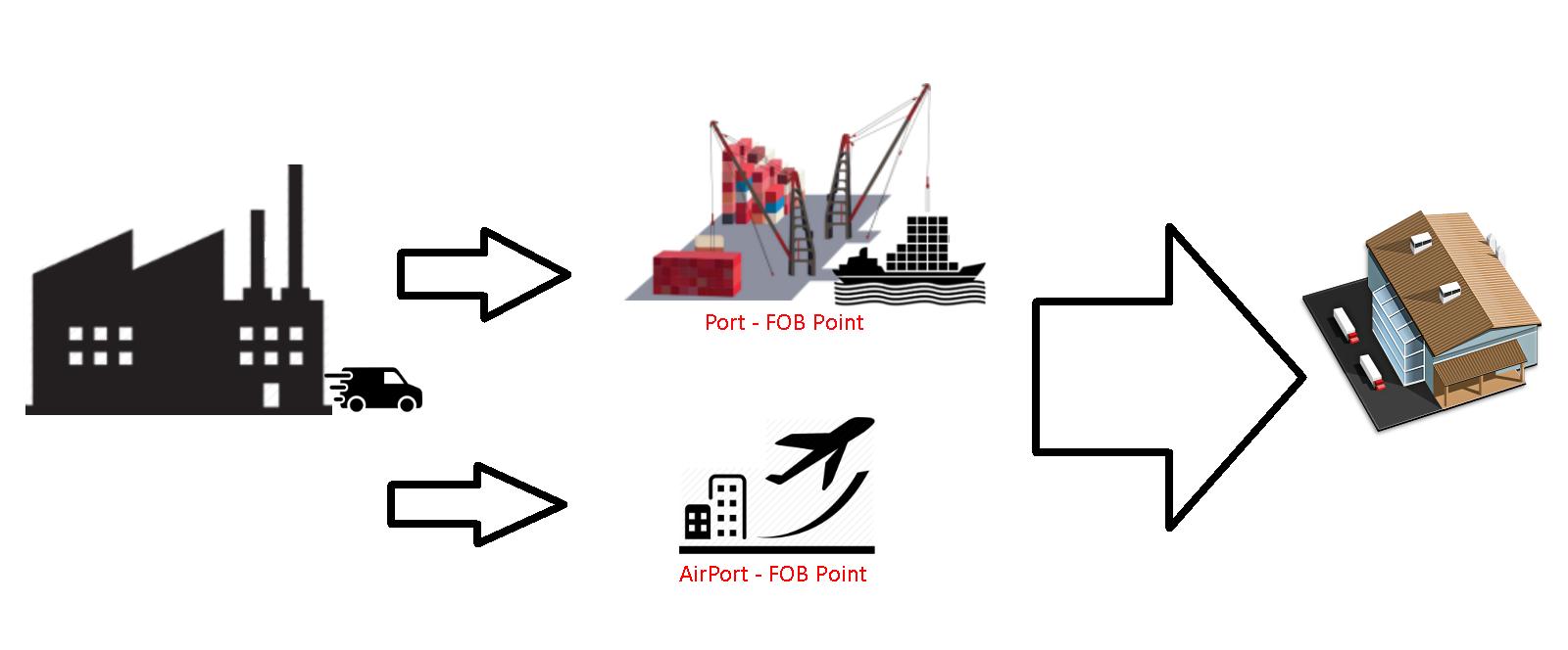 FOB Point Vendor-Customer
