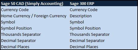 Sage 50 CAD to Sage 300 ERP Currency Field Mapping