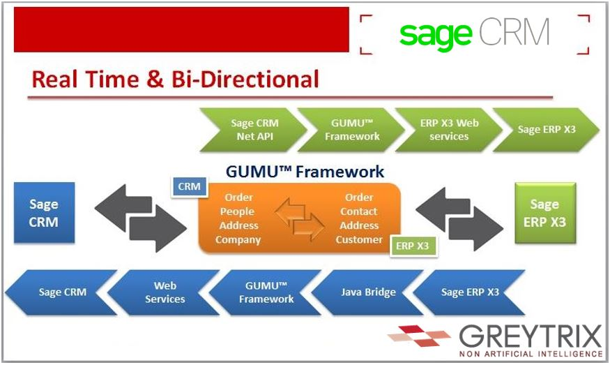 Sage-Enterprise-Management