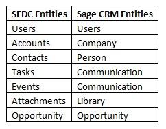 SFDC Entities