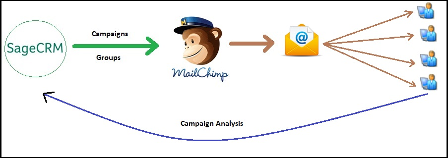 mailchimp how to add a contact form to email
