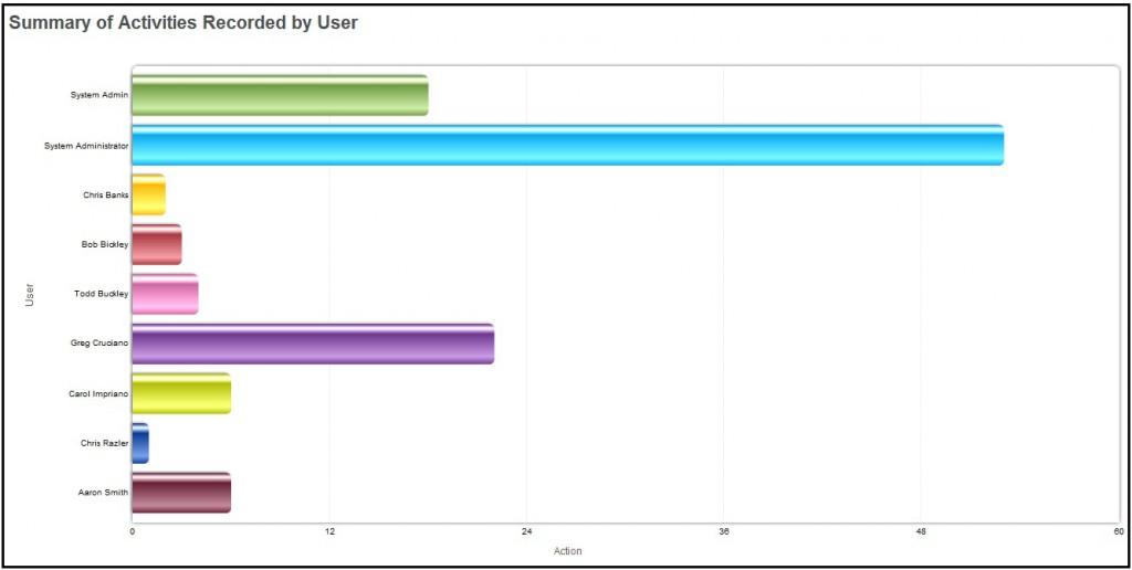 Activity report of user