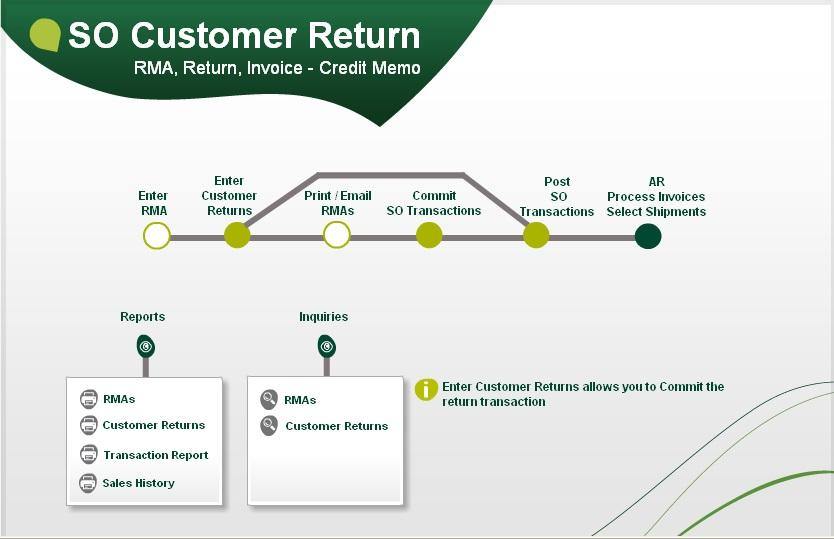 SO Customer return