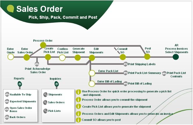 Sales Order Process Flow