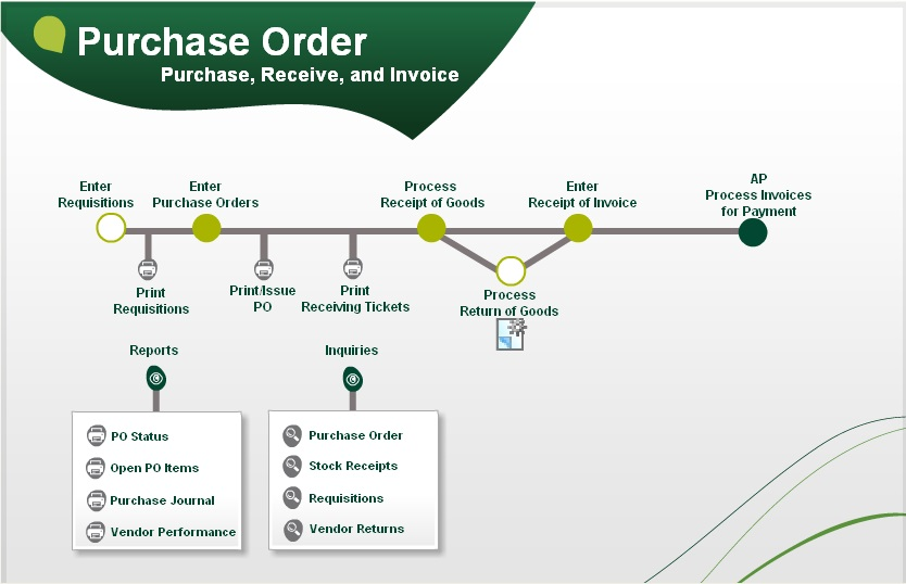 Purchase order flow