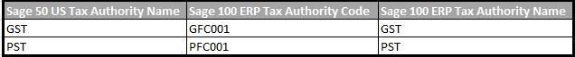 Tax Initials