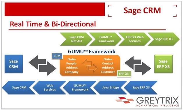 Sage CRM and Sage EM Integration