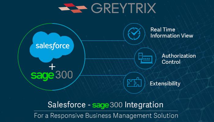 salesforce sage 300 integration