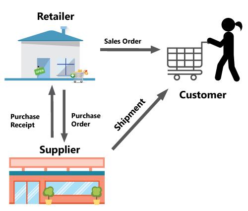 Sage 300 Sales and Distribution Drop Shipment