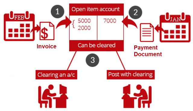 how to change transaction details to journal entries sage 50