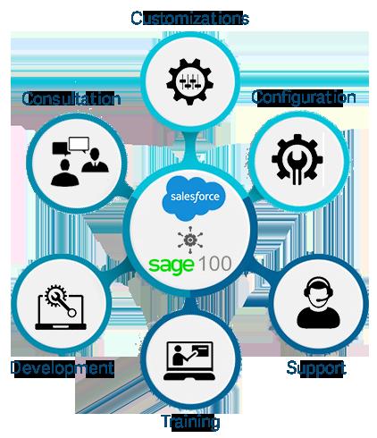 salesforce sage erp integration