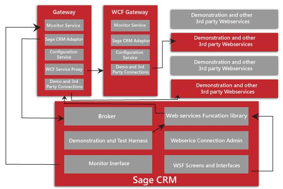 Sage CRM Webservice framework