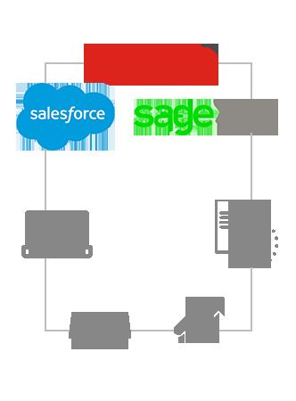 salesforce sage integration benefits