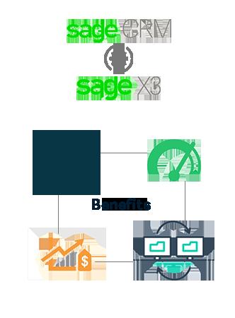 sage crm integration