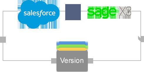 salesforce integration sage erp